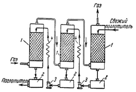 В хим. технике используют следующие принципиальные схемы абсорбционных процессов: прямоточные, противоточные...